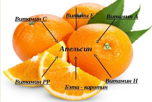 какие витамины в апельсине